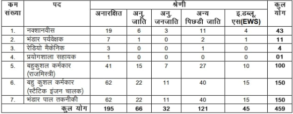 BRO Bharti 2021 For 459 Posts Apply Online Application