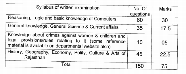 Rajasthan Police Constable Syllabus 2021 Previous Question PDF Download